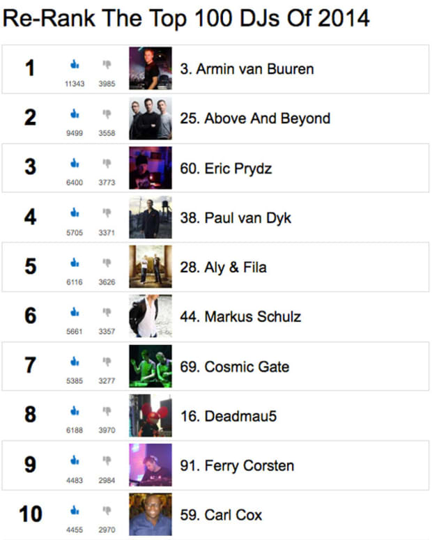 The Top 100 DJs #ReRank Final Results - Armin van Buuren Takes #1