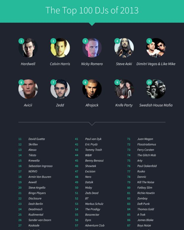 An Alternative To The DJ Mag Top 100 Created By Topple Track & JustGo Music - EDM News