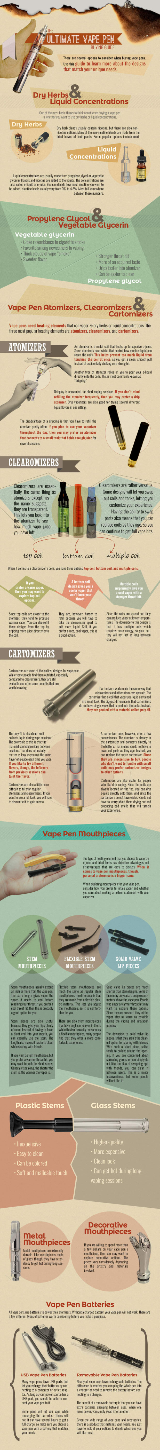 Looking To Buy A Vape Pen? Check Out This Buyers Guide For Some