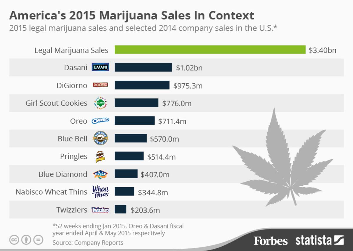 marijuana sales 2015