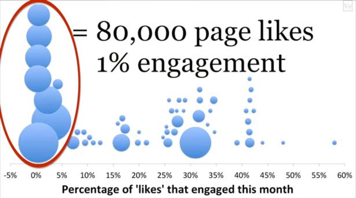 Can't Buy Me Likes: How Paying To Promote Pages On Facebook Might Actually Hurt You