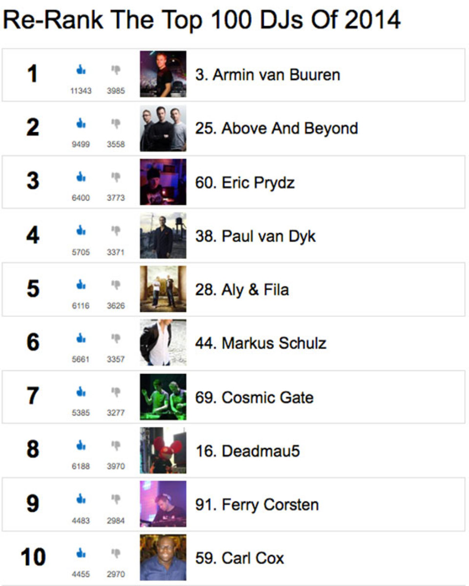 The Top 100 DJs #ReRank Final Results - Armin van Buuren Takes #1