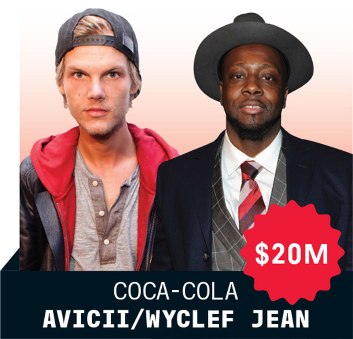 Together Tiesto & Avicii Rake In $50 Million In Soda Deals