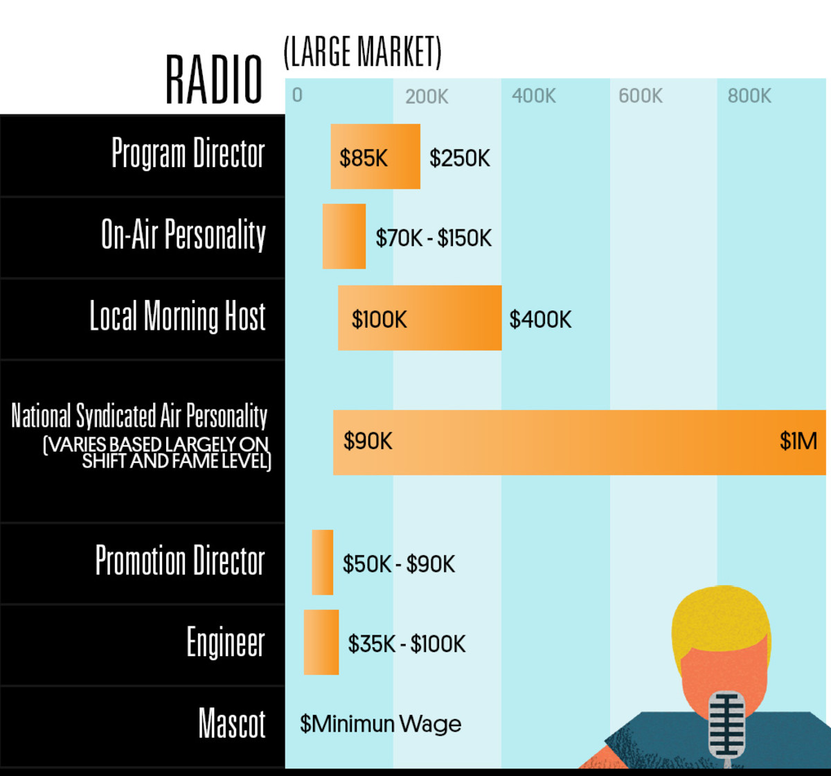 Find Out How Much Different Jobs In The Music Industry Pay