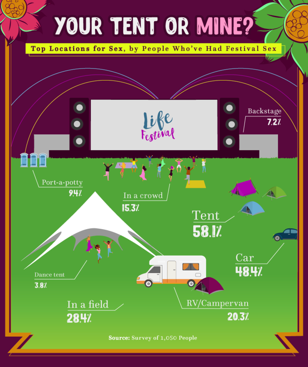festival location sex