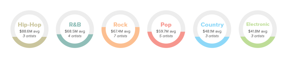 Music Inequality By Genre