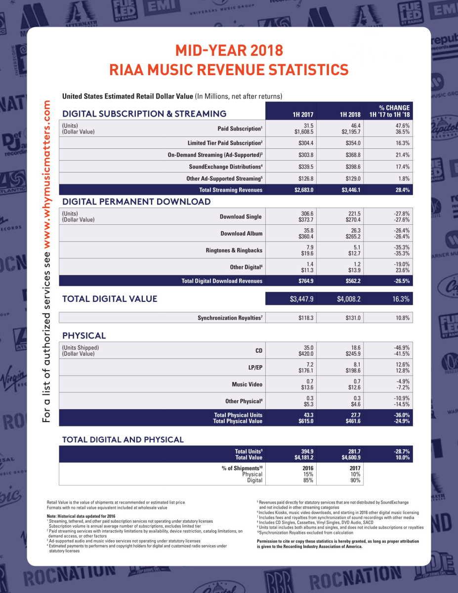 RIAA 2018 Mid-Year Report