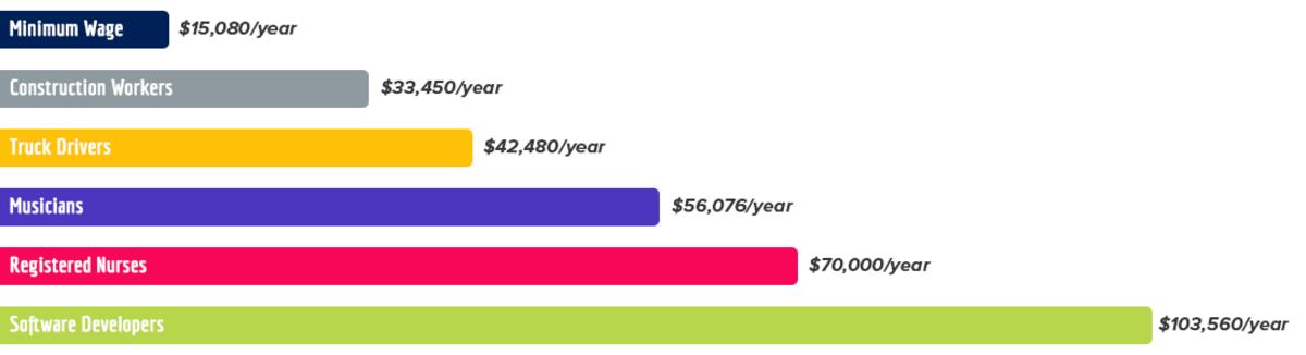 Average Salaries 2018 BLR