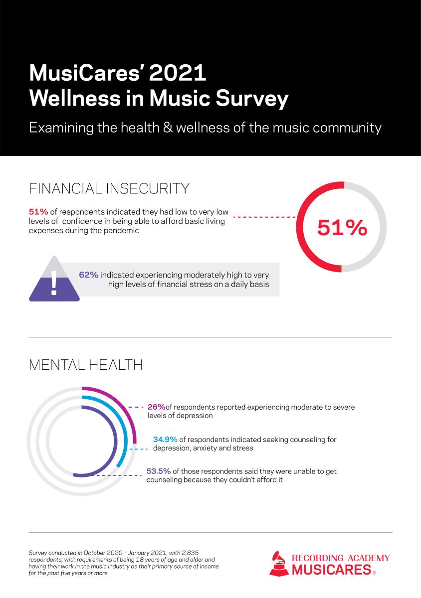 MusiCares Wellness In Music Survey