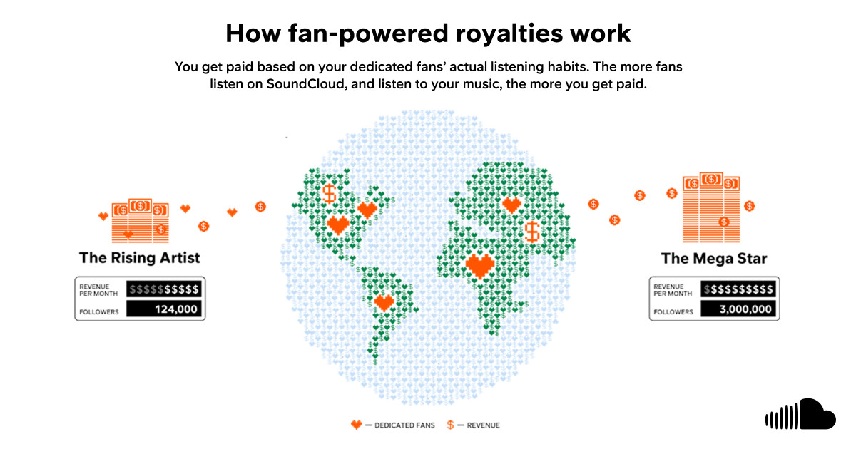 SoundCloud Fan-Powered Royalties