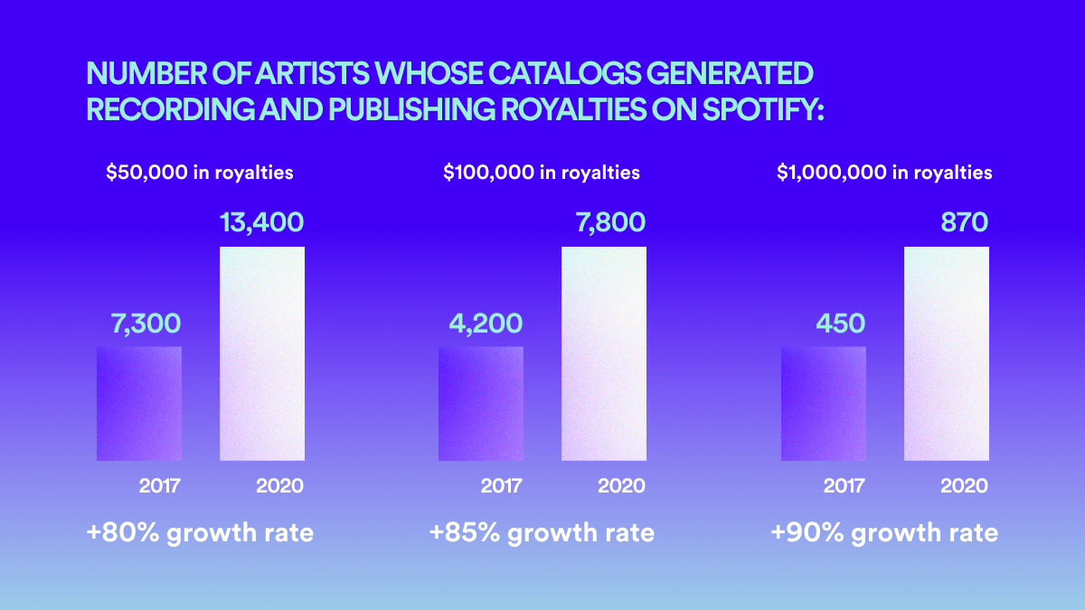 Spotify Loud & Clear Artist Graphic