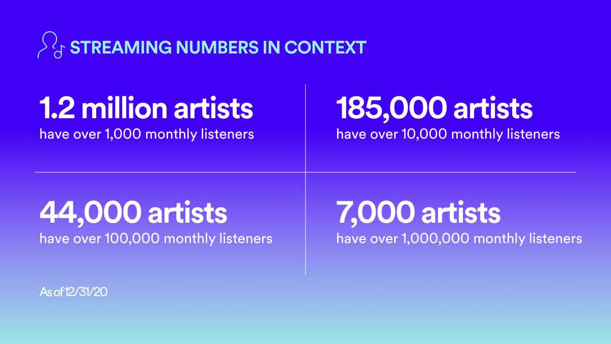 Spotify Loud & Clear Streaming Numbers