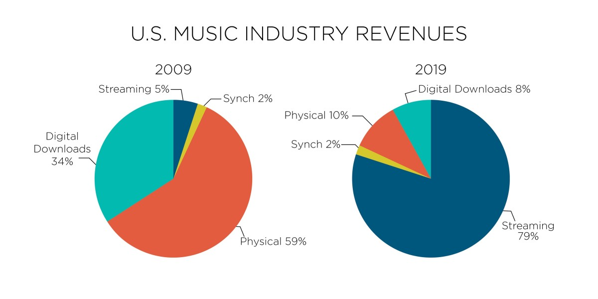 RIAA 2019 Year End Report